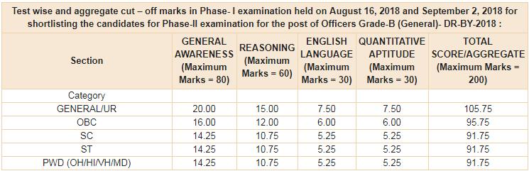 RBI Grade B 2021: Notification, Exam date, Apply Online, Vacancy, Syllabus_40.1