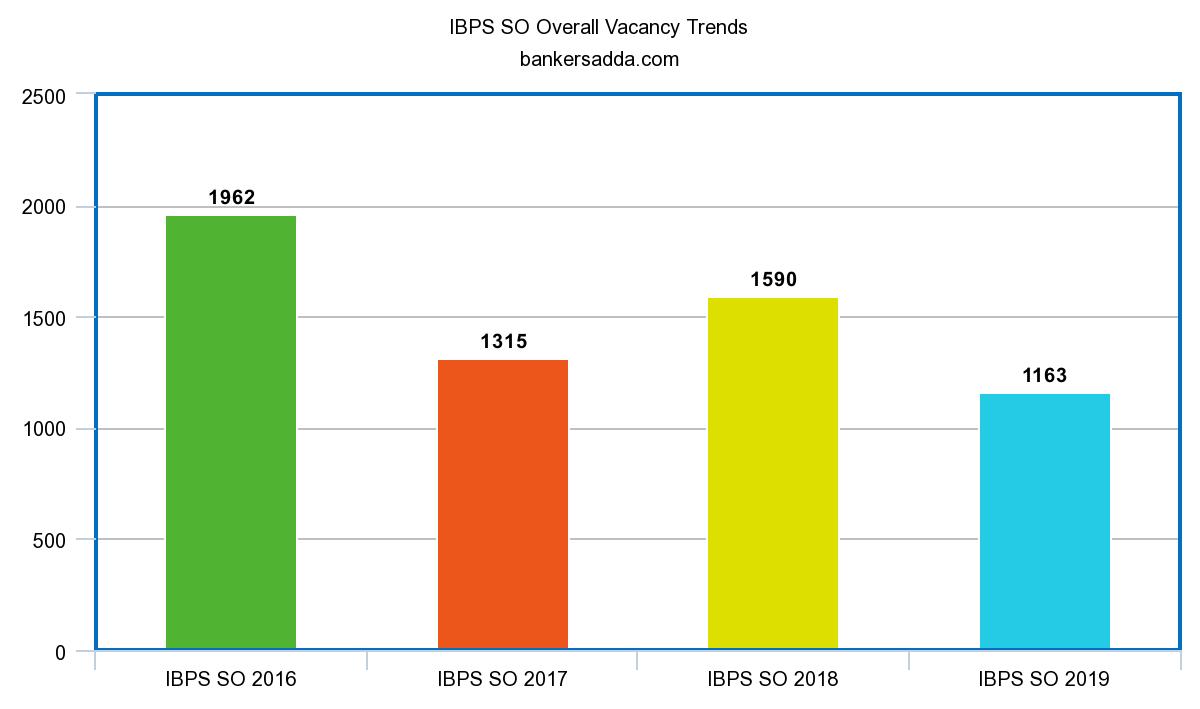 IBPS Exam 2021: IBPS Notification, Recruitment, Exam Date, Vacancies_80.1