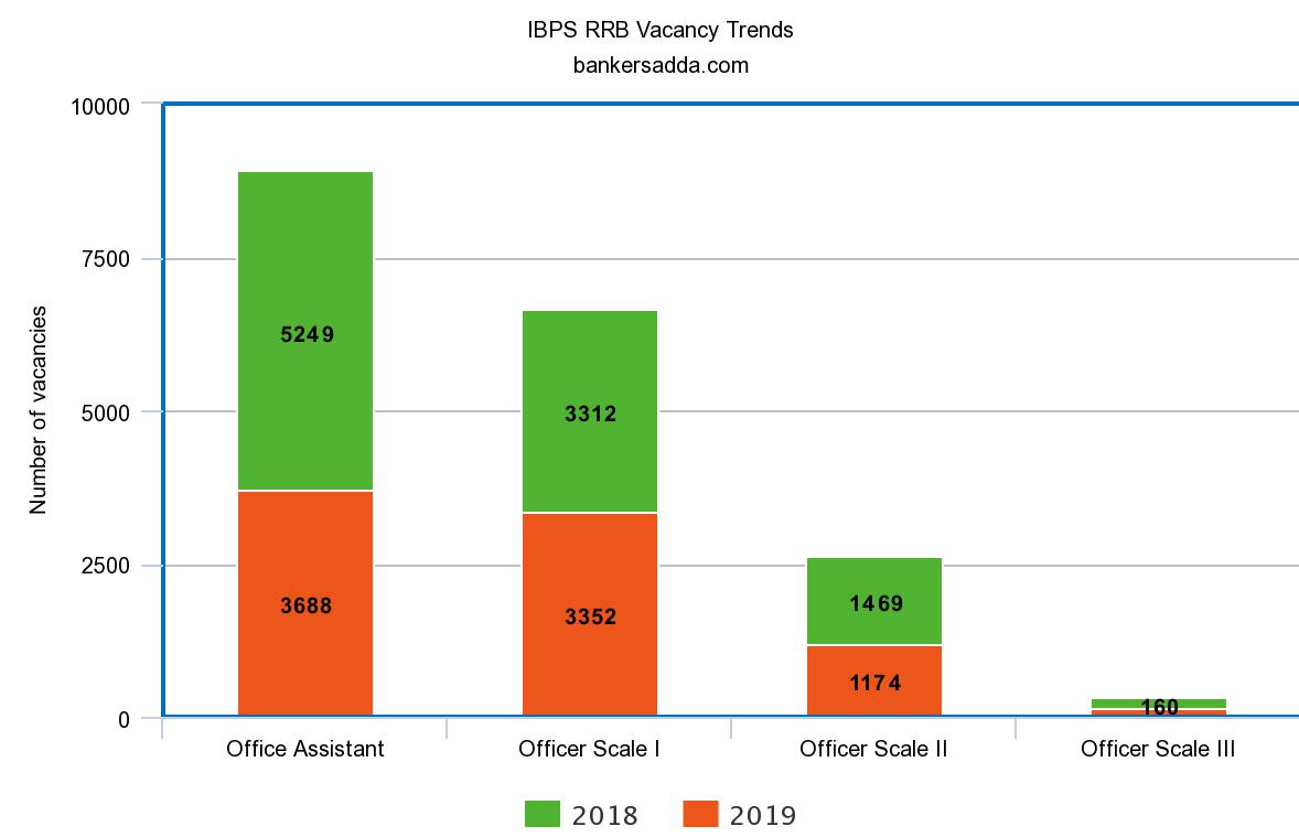 IBPS Exam 2021: IBPS Notification, Recruitment, Exam Date, Vacancies_90.1
