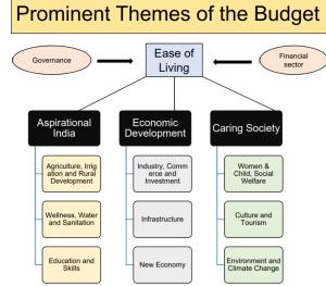 Union Budget 2020-21 Key Highlights_60.1