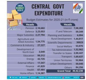 Union Budget 2020-21 Key Highlights_70.1