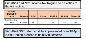 Union Budget 2020-21 Key Highlights_100.1
