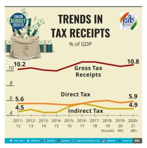 Union Budget 2020-21 Key Highlights_90.1