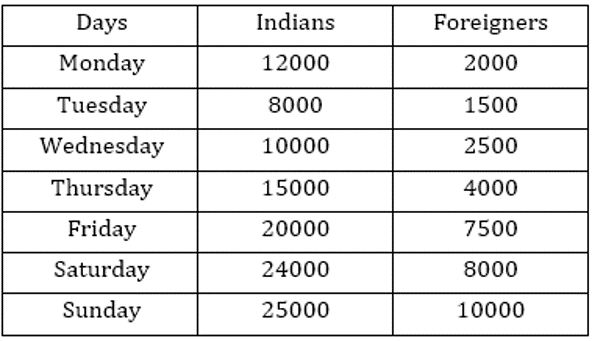RBI Assistant Quantitative Aptitude Daily Mock: 5th February_60.1