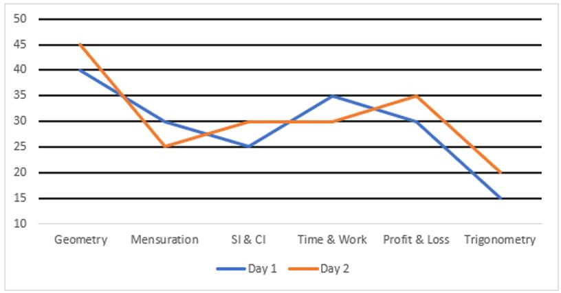 SBI Clerk Prelims Quant Daily Mock: 5th February 2020_70.1