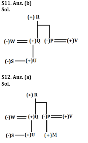 SBI Clerk Prelims Reasoning Daily Mock 9 February 2020: Puzzle and Blood relation_80.1