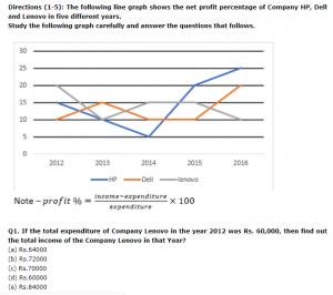 Different Types of Data Interpretation You Need to Prepare for SBI PO Prelims 2020_70.1