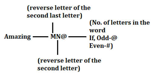 RBI Assistant Mains Reasoning Daily Mock 17 February 2020: Puzzle, Direction, Coding_110.1