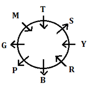 SBI Clerk Prelims Reasoning Mini Mock-3: Puzzle, Coding-decoding and Blood relation_50.1