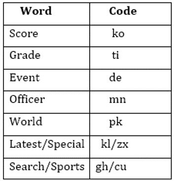 SBI Clerk Prelims Reasoning Mini Mock-3: Puzzle, Coding-decoding and Blood relation_60.1