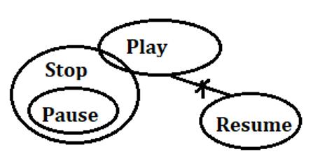 SBI Clerk Prelims Reasoning Mini Mock-4: Puzzle, Syllogism, and Alphanumeric Series_100.1