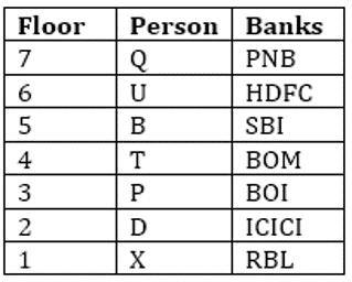 SBI Clerk Prelims Reasoning Mini Mock-5: Puzzle, Direction sense and Inequality_60.1