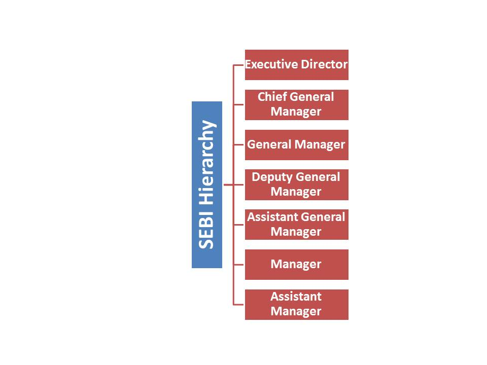 SEBI Grade A Officer 2020 Salary & Job Profile_60.1