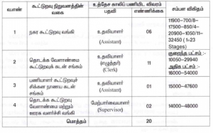 Theni District Central Cooperative Bank Recruitment 2020: Last Date to Apply Online for 20 Vacancies is 31 March_50.1