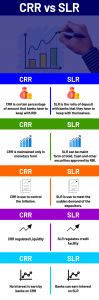 Difference Between CRR And SLR Rate_60.1