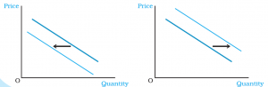 Theory of Demand   For UPSC EPFO and SEBI Exam_60.1