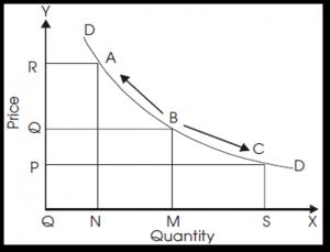 Theory of Demand   For UPSC EPFO and SEBI Exam_80.1