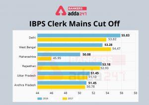IBPS Clerk Result : Check IBPS Clerk Prelims Result Link Here_40.1