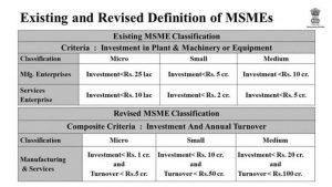 MSME Full Form, What is MSME? Definition & MSME Loan Scheme_50.1