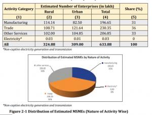 MSME Full Form, What is MSME? Definition & MSME Loan Scheme_60.1