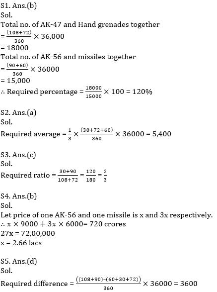 IBPS RRB Prelims Quantitative Aptitude Mini Mock 2- Data Interpretation_110.1