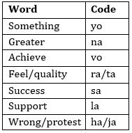 IBPS RRB Prelims Reasoning Ability Mini Mock 2- Coding-Decoding_60.1