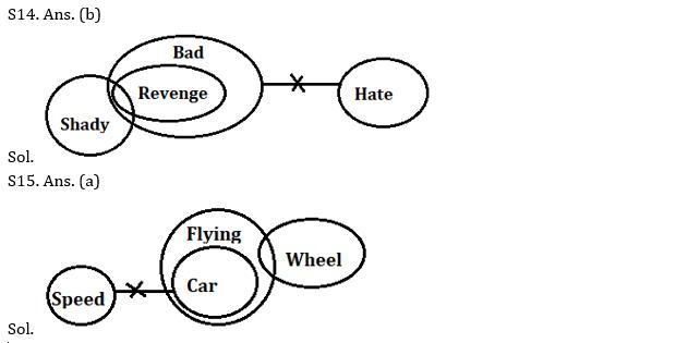 IBPS PO Prelims Reasoning Ability Mini Mock 17- Syllogism_80.1
