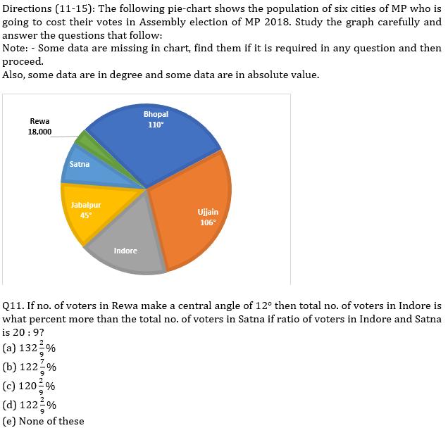 IBPS PO Prelims Quantitative Aptitude Mini Mock 17- Pie Chart DI_90.1