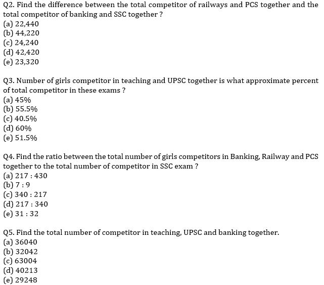 IBPS PO Prelims Quantitative Aptitude Mini Mock 17- Pie Chart DI_60.1
