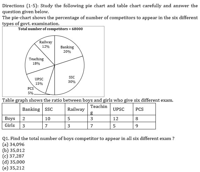 IBPS PO Prelims Quantitative Aptitude Mini Mock 17- Pie Chart DI_50.1
