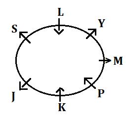 IBPS RRB Prelims Reasoning Ability Mini Mock 8- Puzzle & Direction Sense_50.1