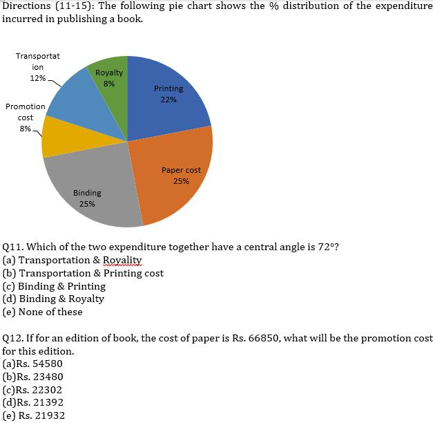 IBPS RRB Prelims Quantitative Aptitude Mini Mock 10- Data Interpretation_100.1