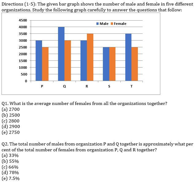 IBPS RRB Prelims Quantitative Aptitude Mini Mock 10- Data Interpretation_60.1