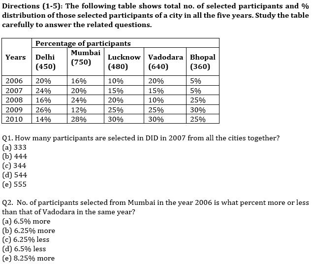 IBPS PO Prelims Quantitative Aptitude Mini Mock 37- Data Interpretation_50.1