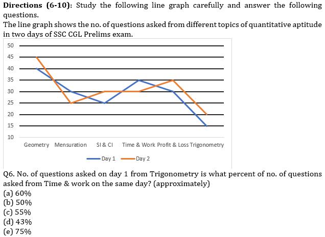 IBPS PO Prelims Quantitative Aptitude Mini Mock 37- Data Interpretation_70.1