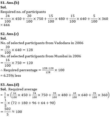 IBPS PO Prelims Quantitative Aptitude Mini Mock 37- Data Interpretation_110.1