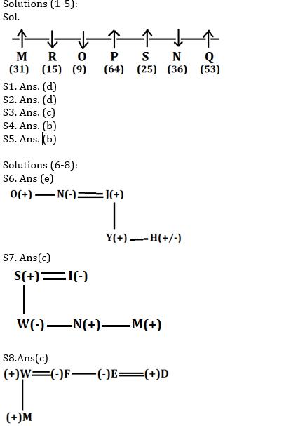 Reasoning Ability Quiz for IBPS 2020 Mains Exams- 18th November_50.1